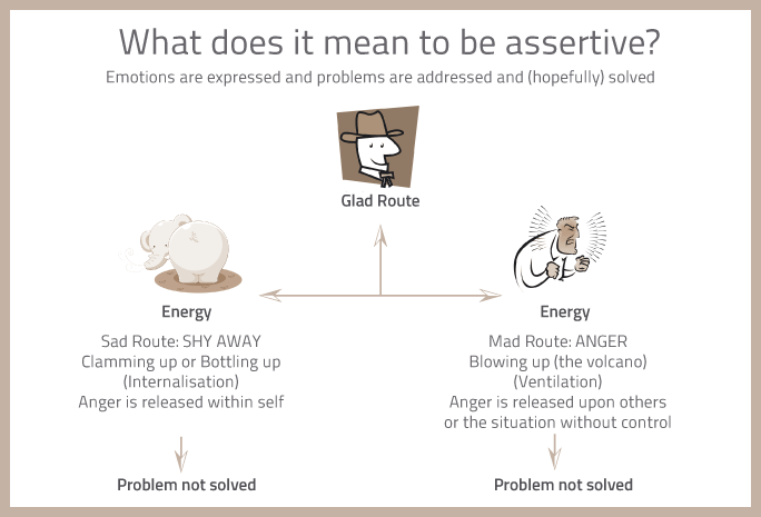 What-does-it-mean-to-be-assertive---english